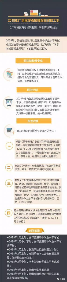 【学考录取】2018年广东学考录取政策公布啦! 2月可查询成绩,4月份填报志愿和录取!!学业水平要求1C2D!