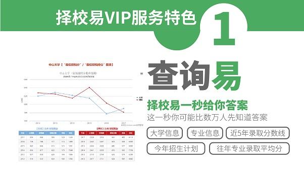 2017择校易VIP特色功能-查询易
